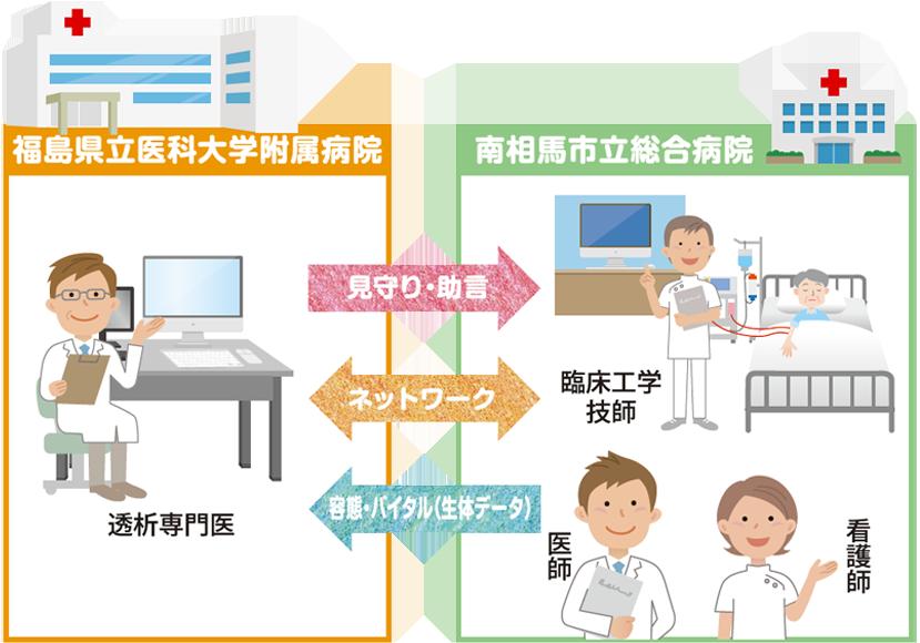 遠隔透析のご案内|福島県立医科大学 腎臓高血圧内科